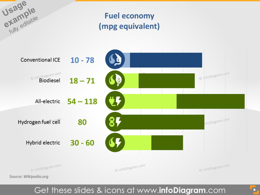 Fuel Economy (Miles Per Gallon Equivalent)