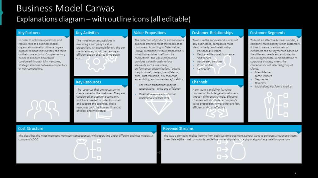 21 Slide Business Model Canvas Editable Ppt Template