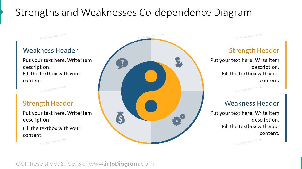 Strengths and weaknesses co-dependence diagram