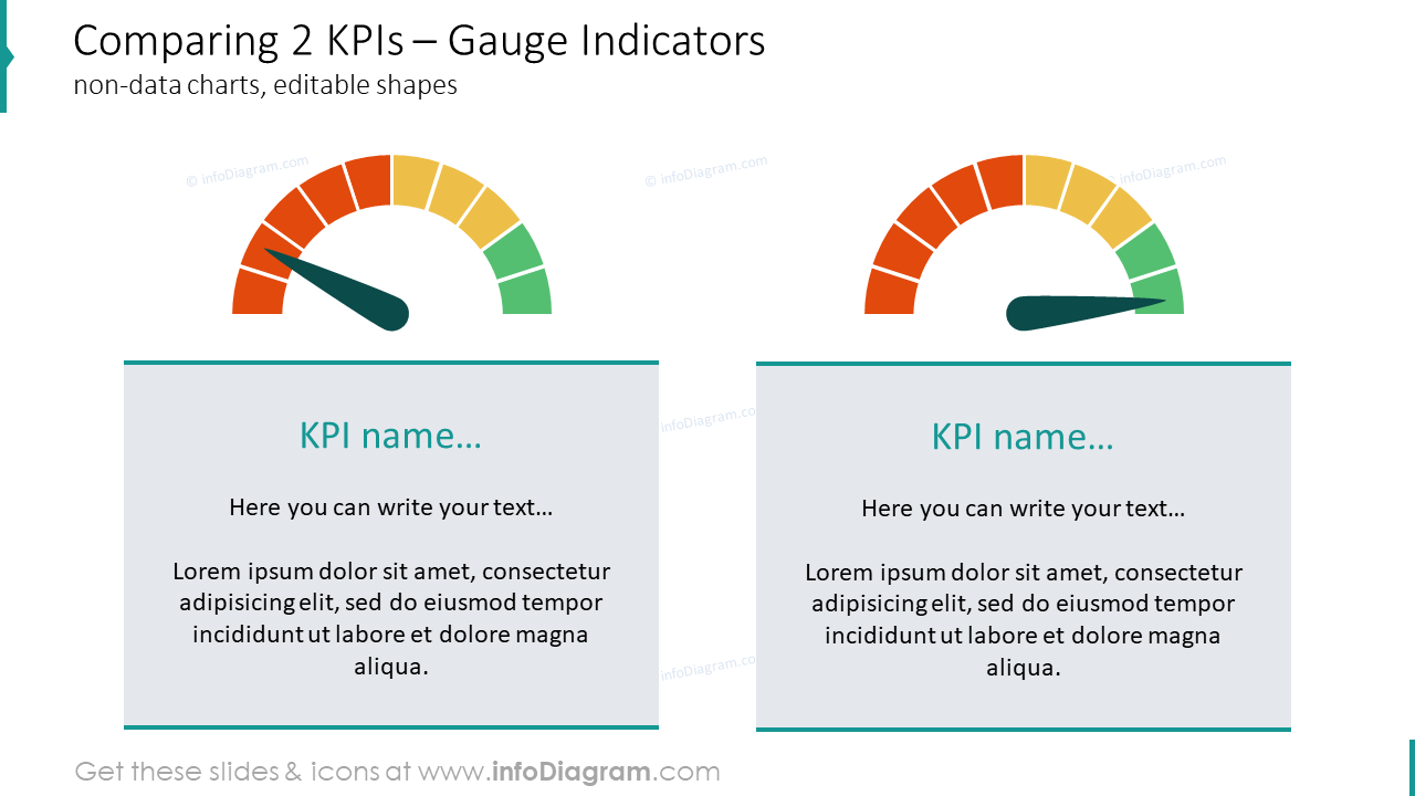 Comparing two KPIs showed with temperature meter indicators
