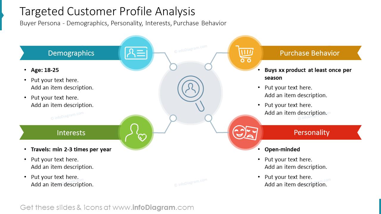 Targeted Customer Profile Analysis