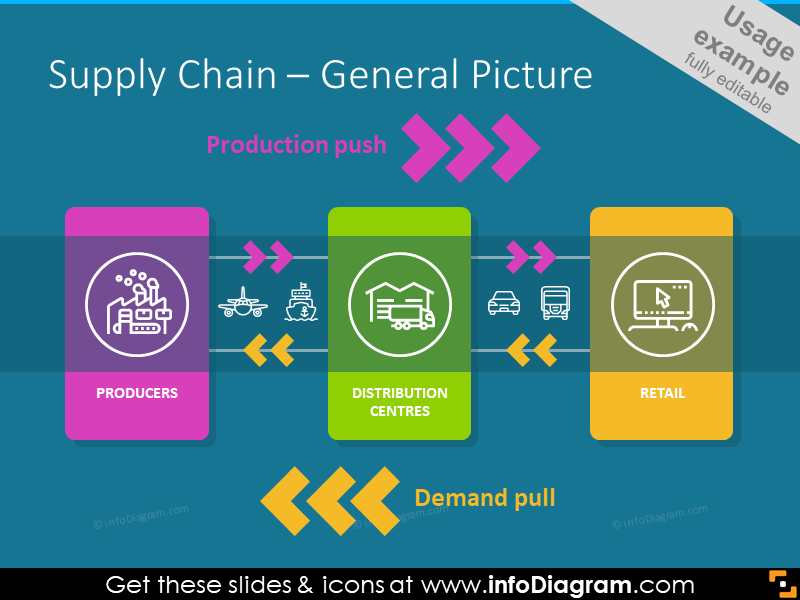 General picture of supply chain  illustrated with icons: producers, dist...