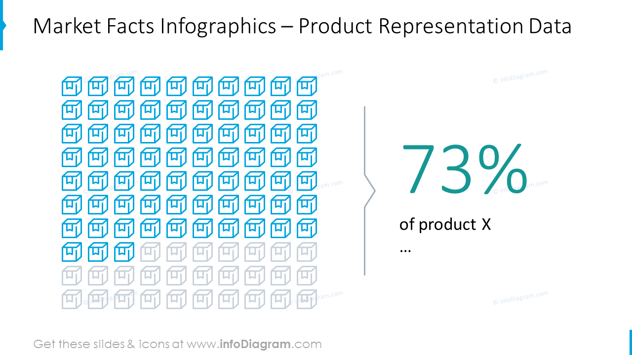 Product representation data shown with outline icons