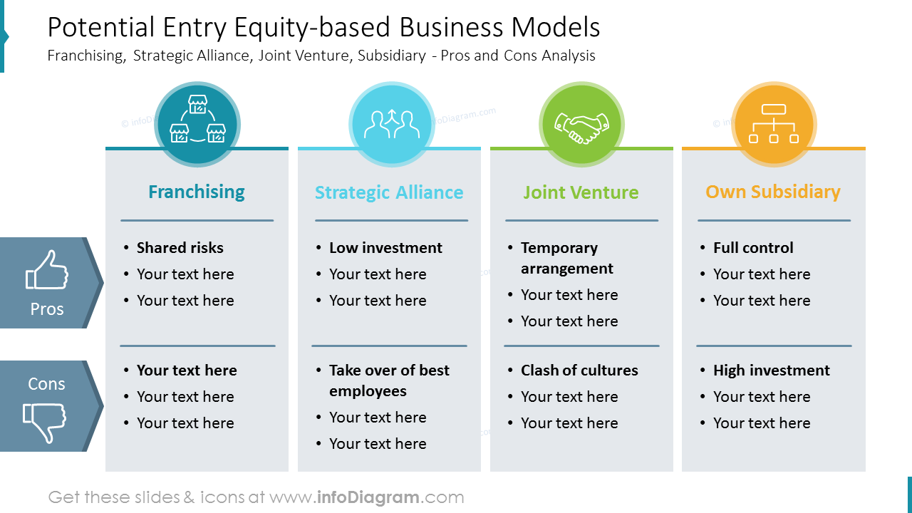 Potential Entry Equity-based Business Models