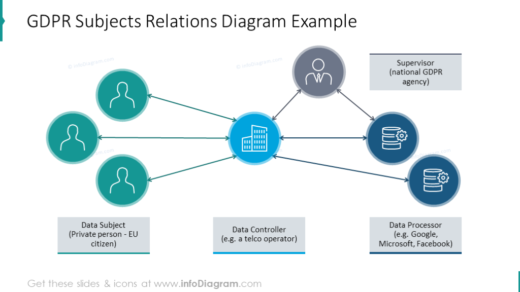 GDPR subjects illustrated with relations diagram