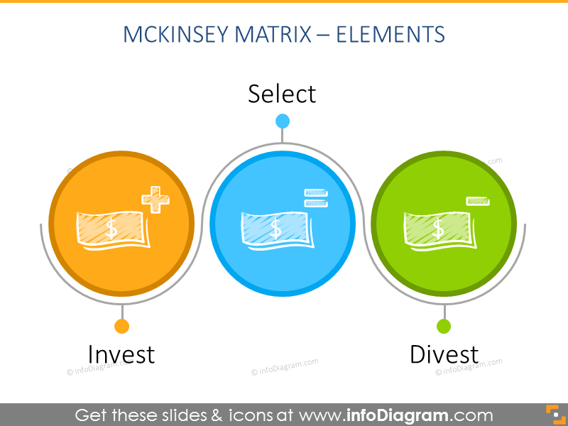 Three elements of gemckinsey matrix in circles