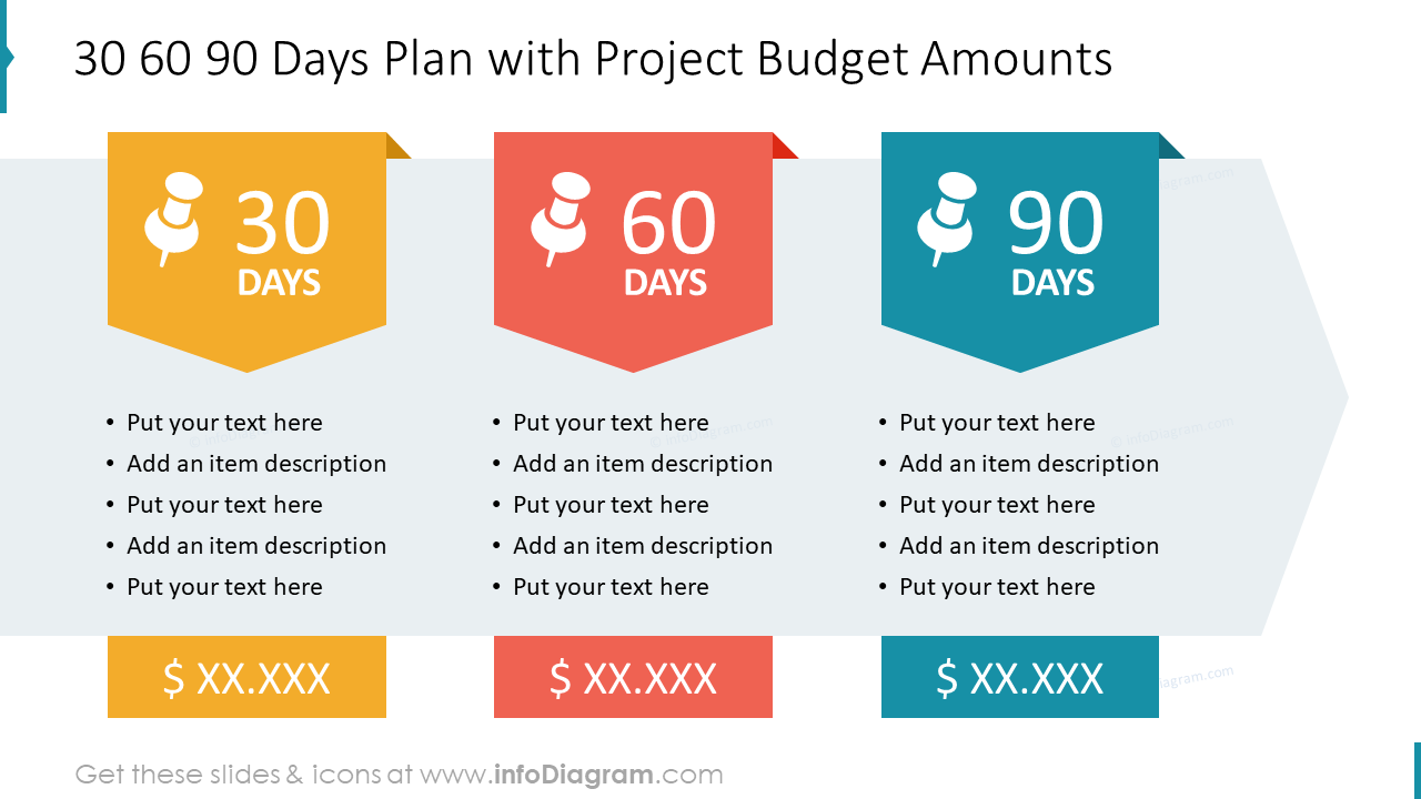 30 60 90 Days Plan with Project Budget Amounts