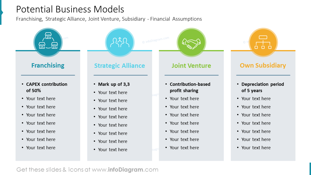 Potential Business Models