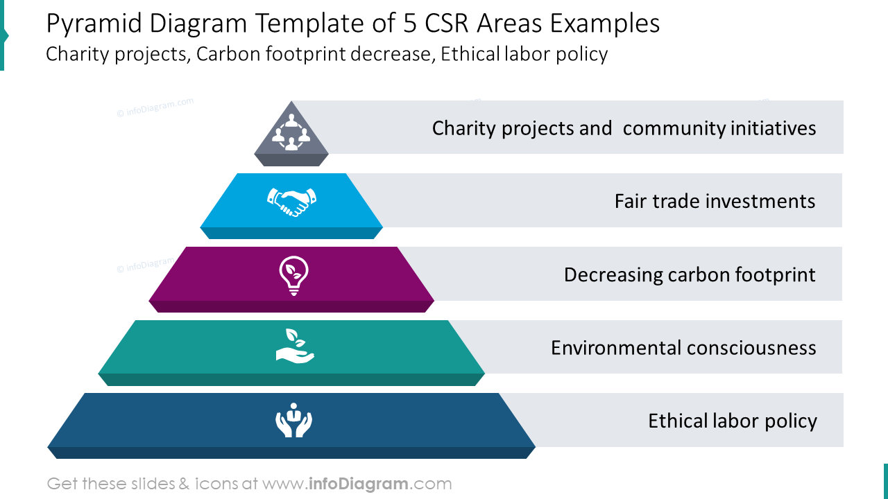 Five CSR areas showed with pyramid diagram