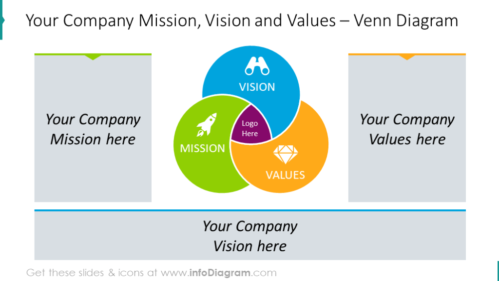 Venn diagram intended to show vision, mission and values