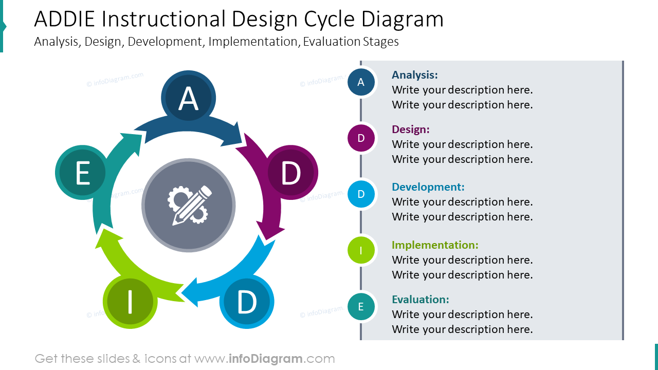 Visual Powerpoint Charts Of Instructional Design Models Addie Diagram Sam Flowchart Kirkpatrick Learning Course Development Levels Presentation Infographics