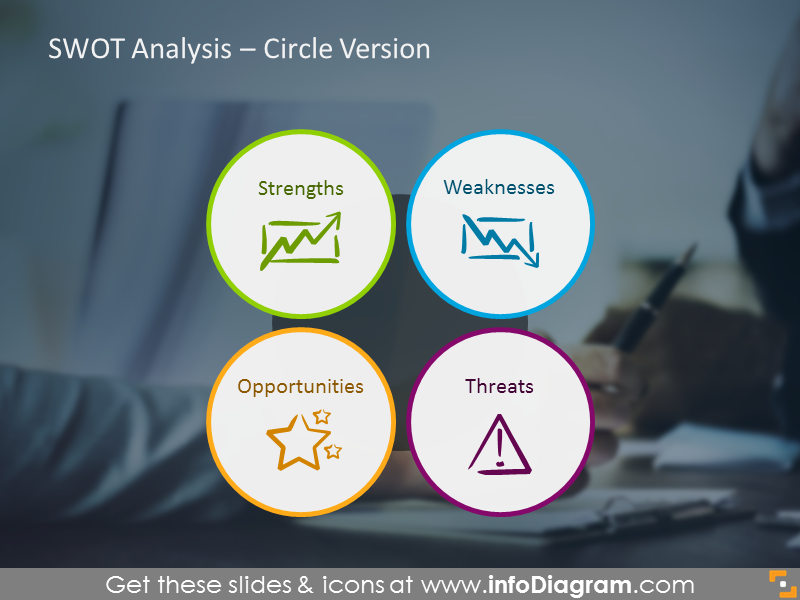 Example of the SWOT analysis illustrated with four circles