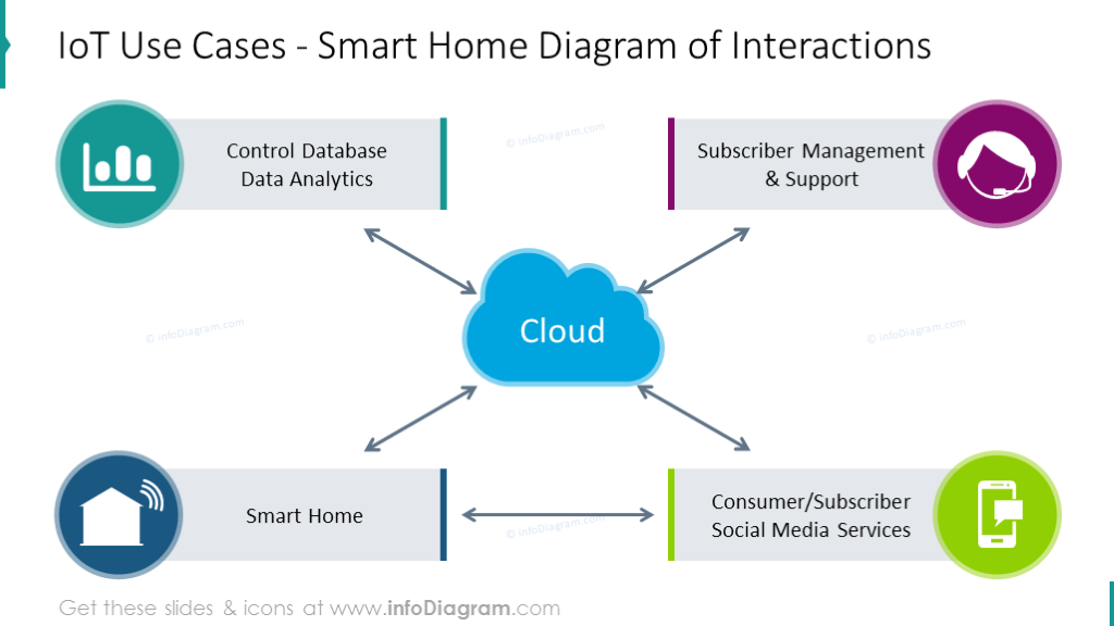 Smart home interactions diagram shown with colorful scheme and icons