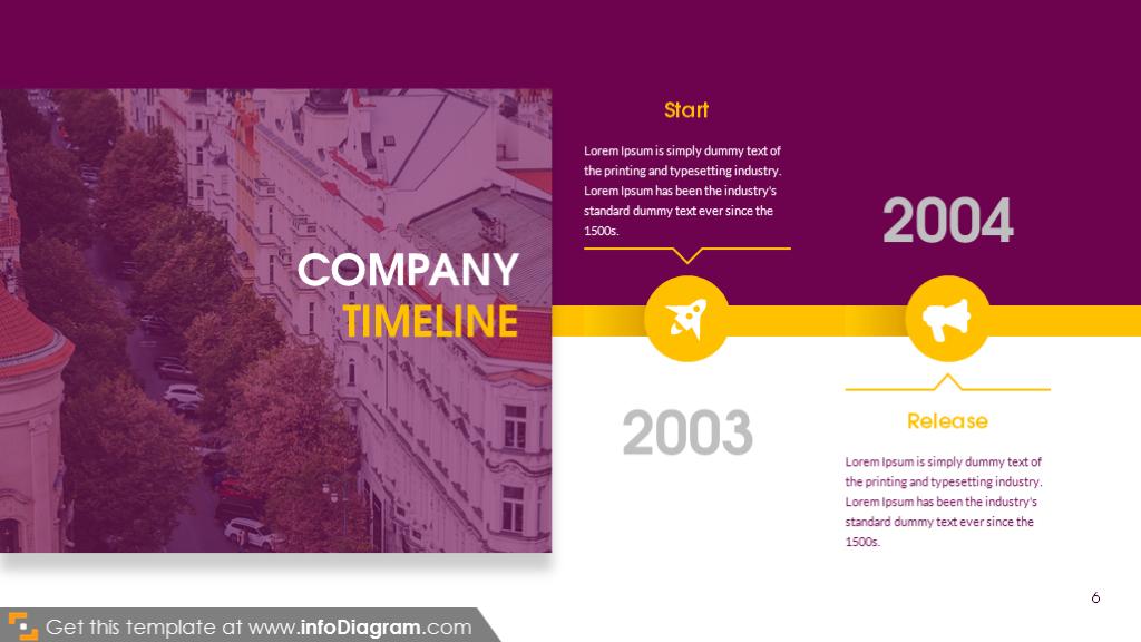 Startup, company timeline - past