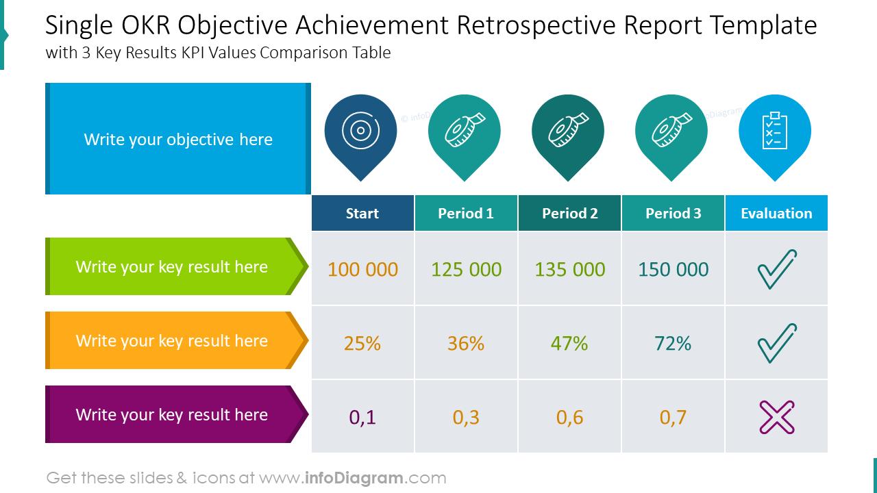 Single OKR objective achievement retrospective report template