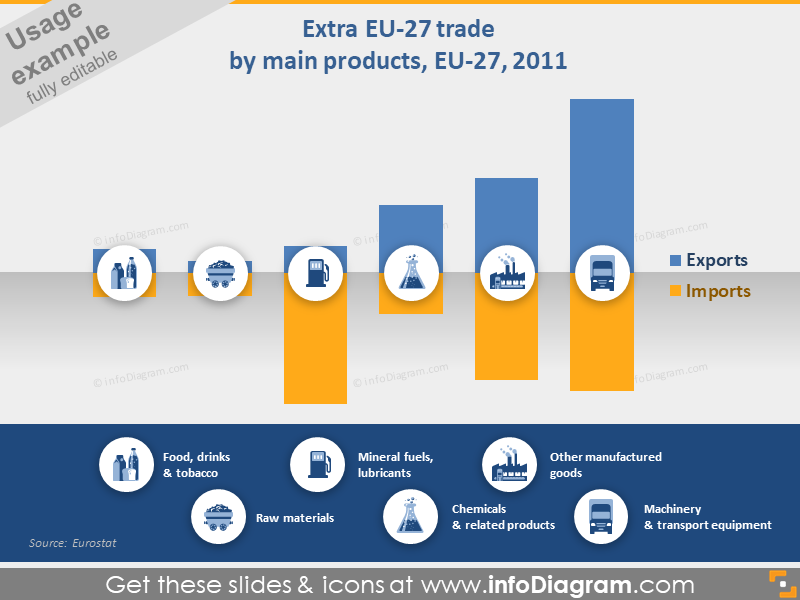 EU trade infographics chart industries icons ppt