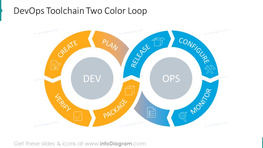 DevOps Toolchain Two Color Loop