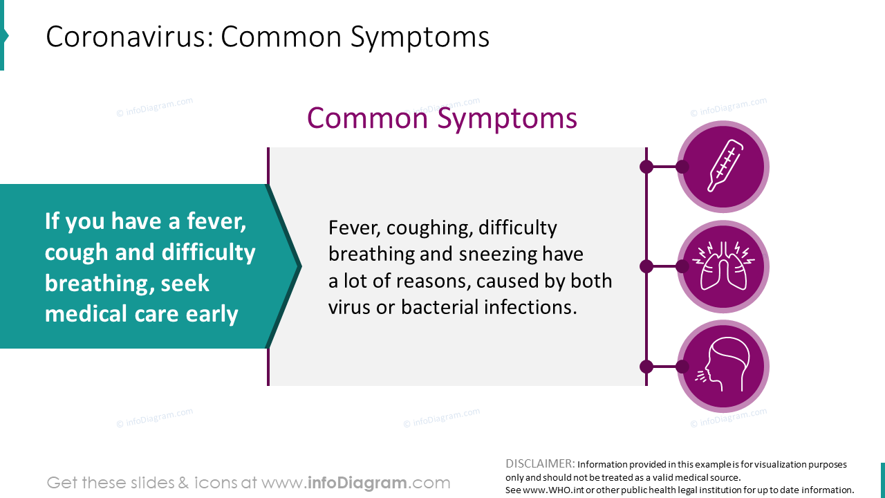 Coronavirus: common symptoms infographics