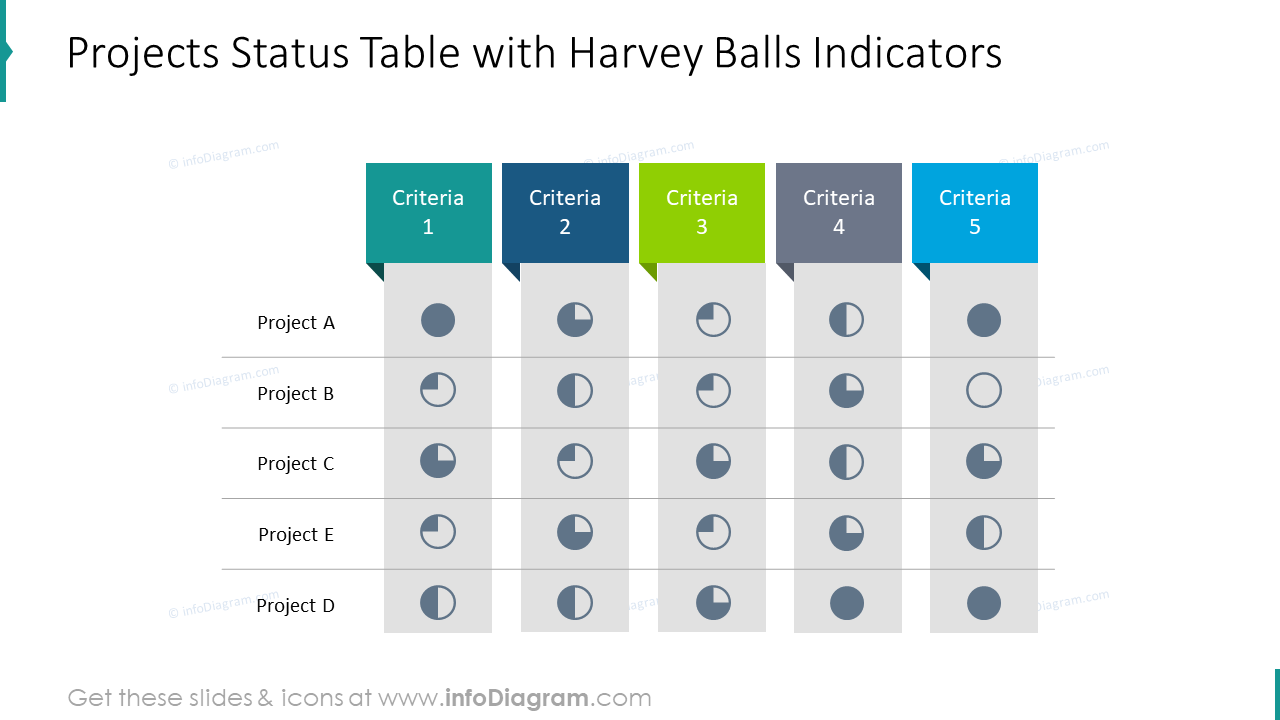 Projects status table with Harvey balls