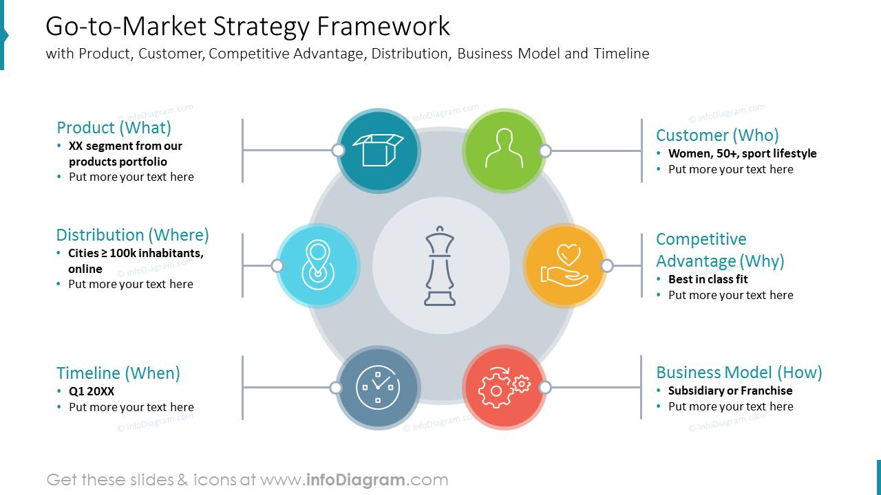 Go-to-Market Strategy Framework