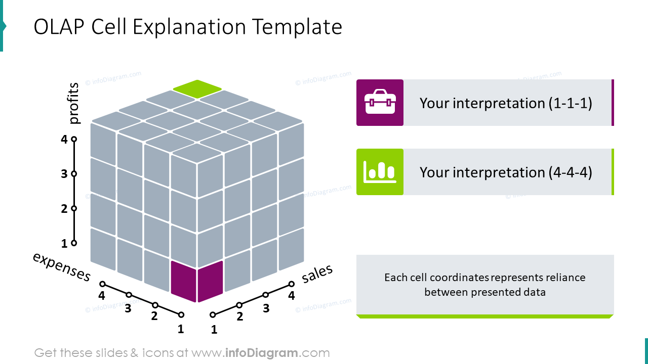 OLAP cell explanation template