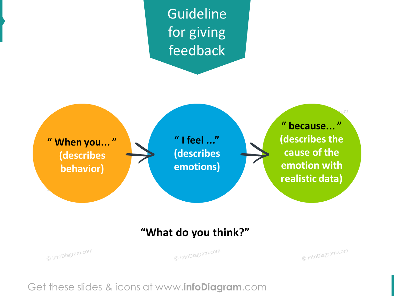 feedback sentence guideline diagram feel because pptx