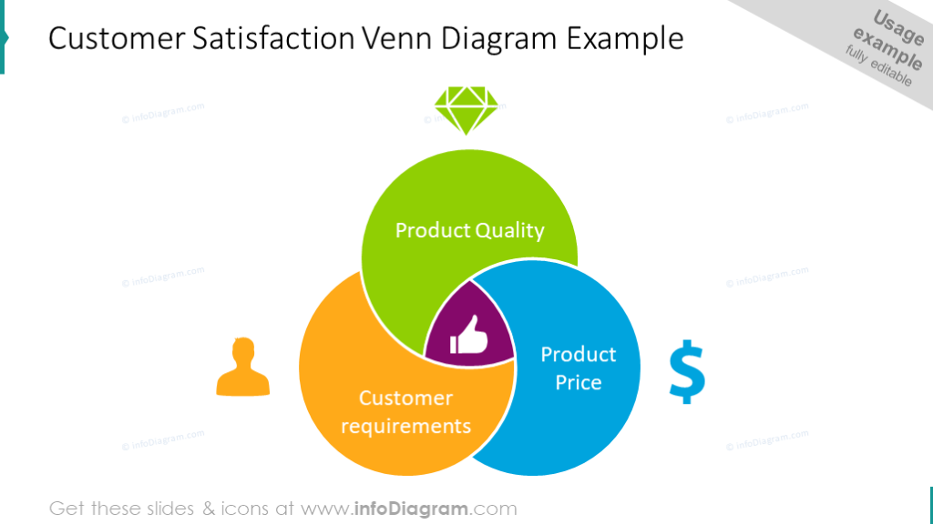 Customer satisfaction Venn diagram