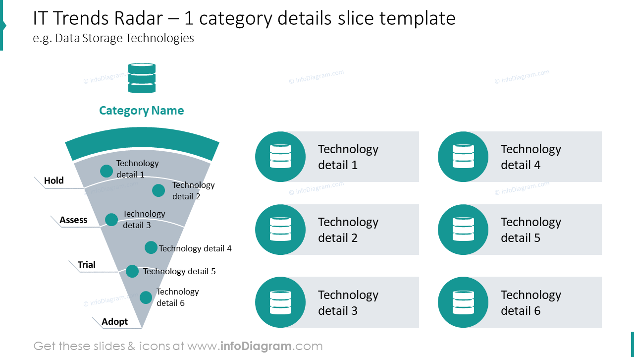IT trends radar diagram