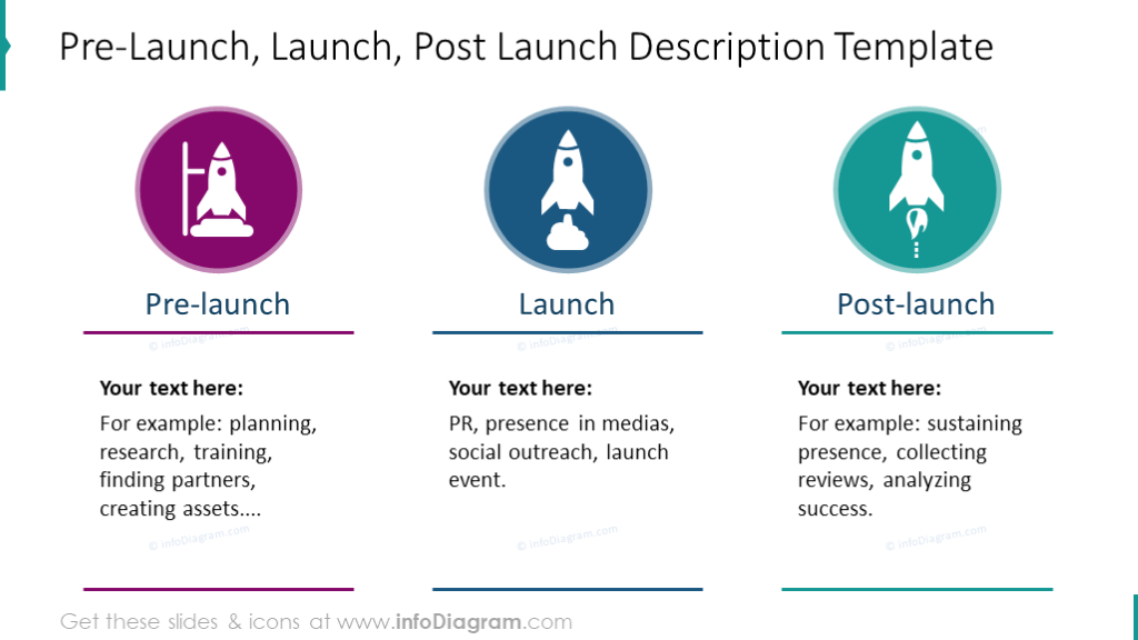 Pre-launch, launch, post-launch diagram with picture and description