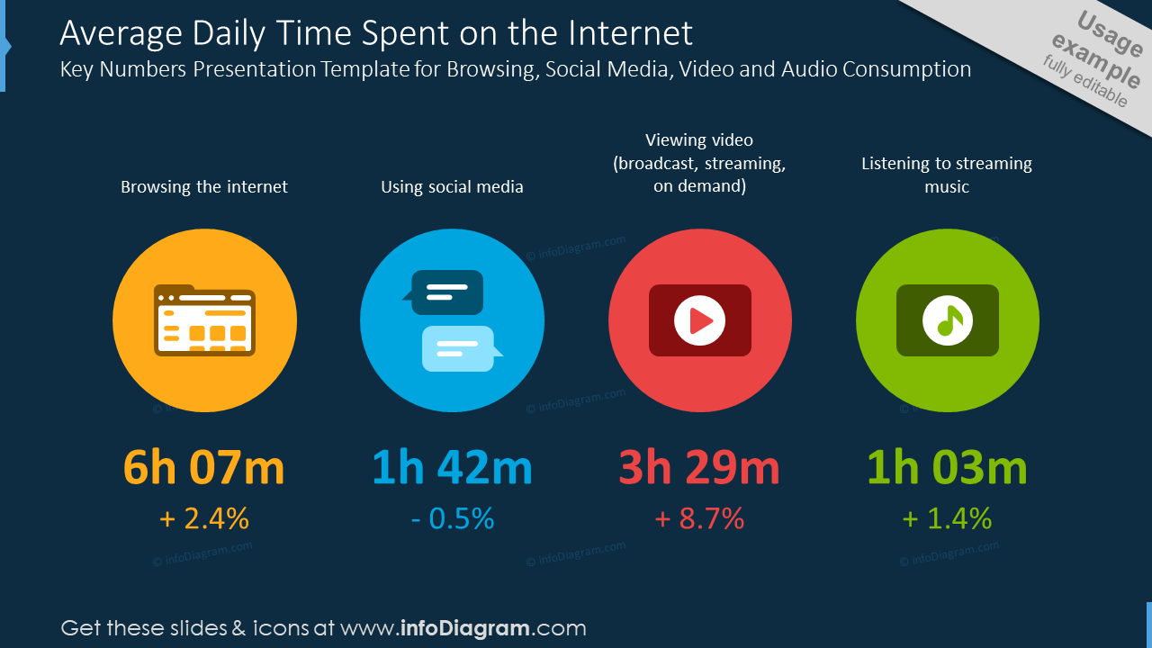 Average daily time spent on the Internet slide