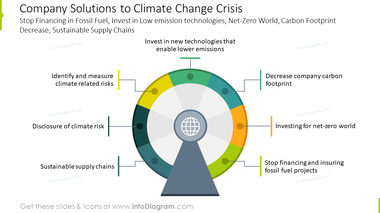 Company solutions to climate change crisis slide