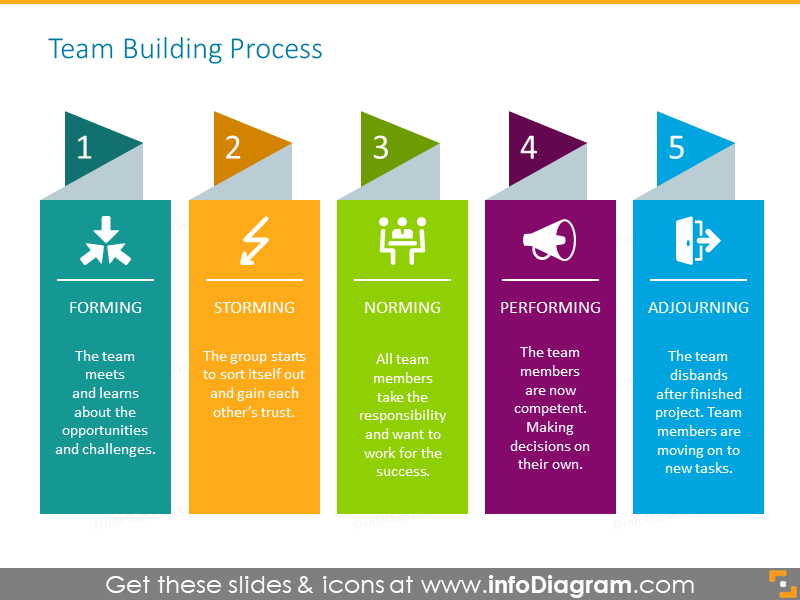 Team building process illustrated with 5 steps infographics