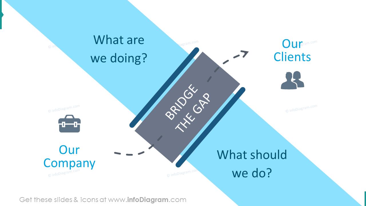 Bridge the gap company slide