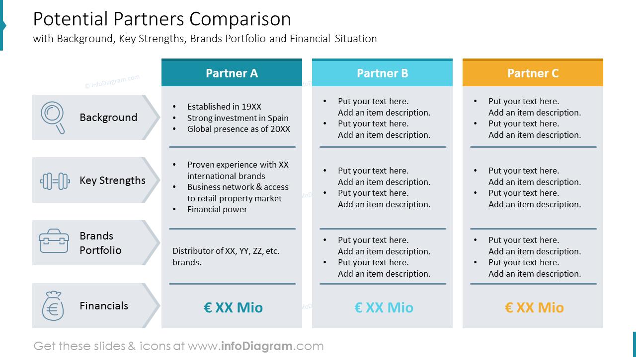 Potential Partners Comparison