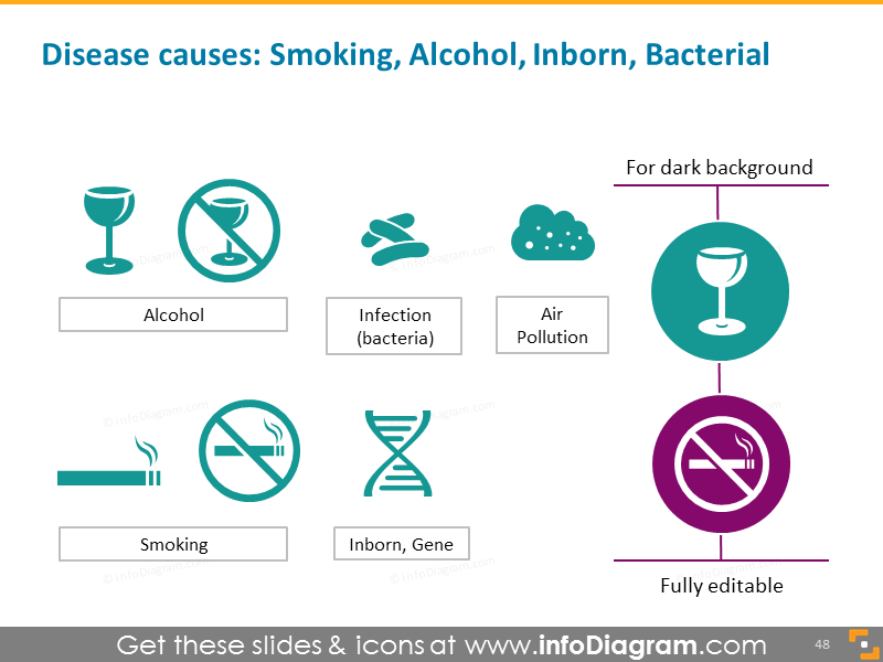 Disease causes: smoking, alcohol, inborn, bacterial
