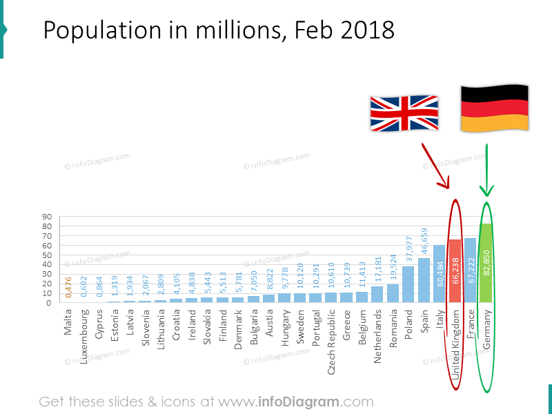 Population in millionsfor Febuary 2018 shown with a bar chart