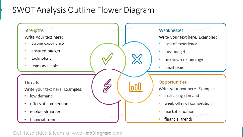 SWOT analysis outline flower chart