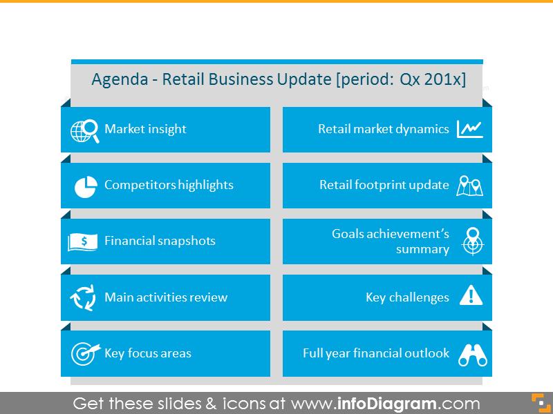 Retail Update Presentation Agenda Template