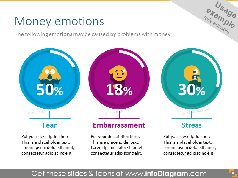 Kinds of emotions, may be caused by money (fear, stress, embarassment)