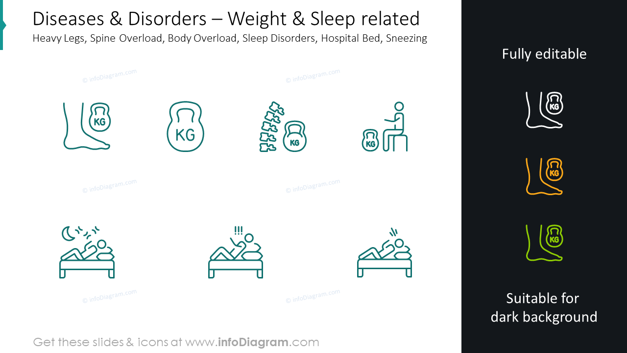 Weight and sleep graphics: heavy legs, spine overload, body overload