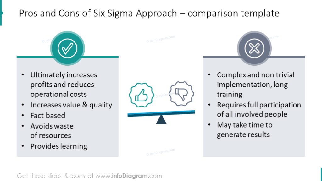 Pros and cons of six sigma approach comparison table