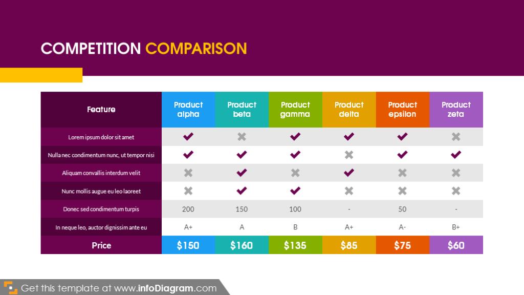 Competition comparison table