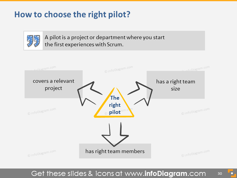 How to Choose the Right Pilot?
