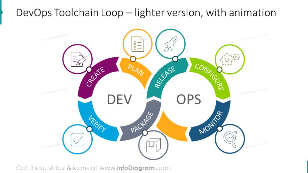 Light DevOps Toolchain Loop chart