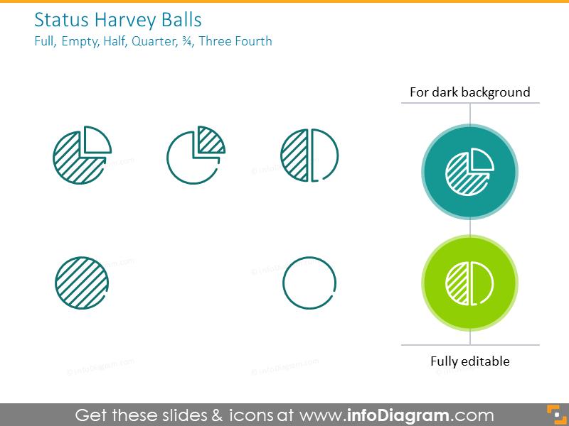 Status Harvey Balls