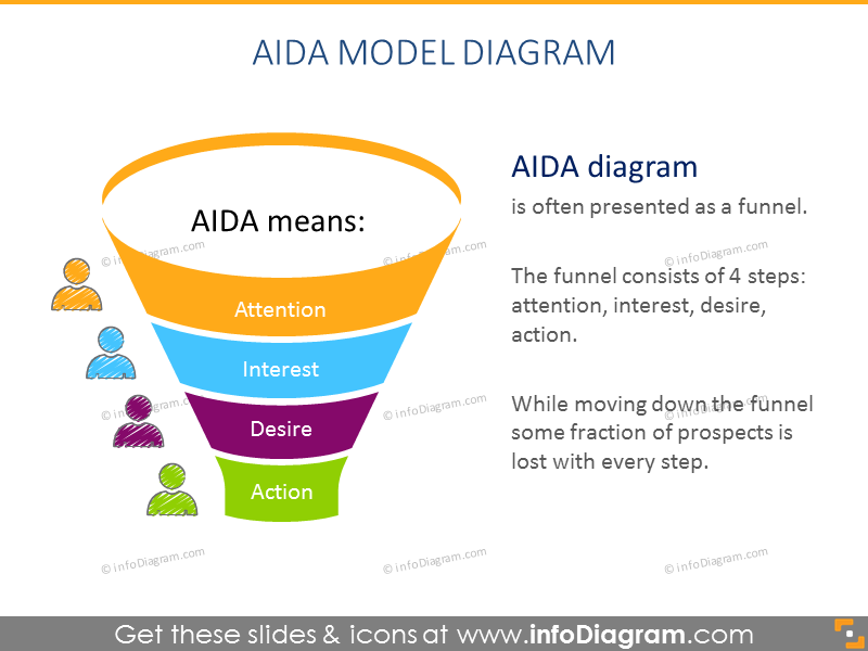 14 Creative Aida Model Diagrams For Ppt Presentations Attention Interest