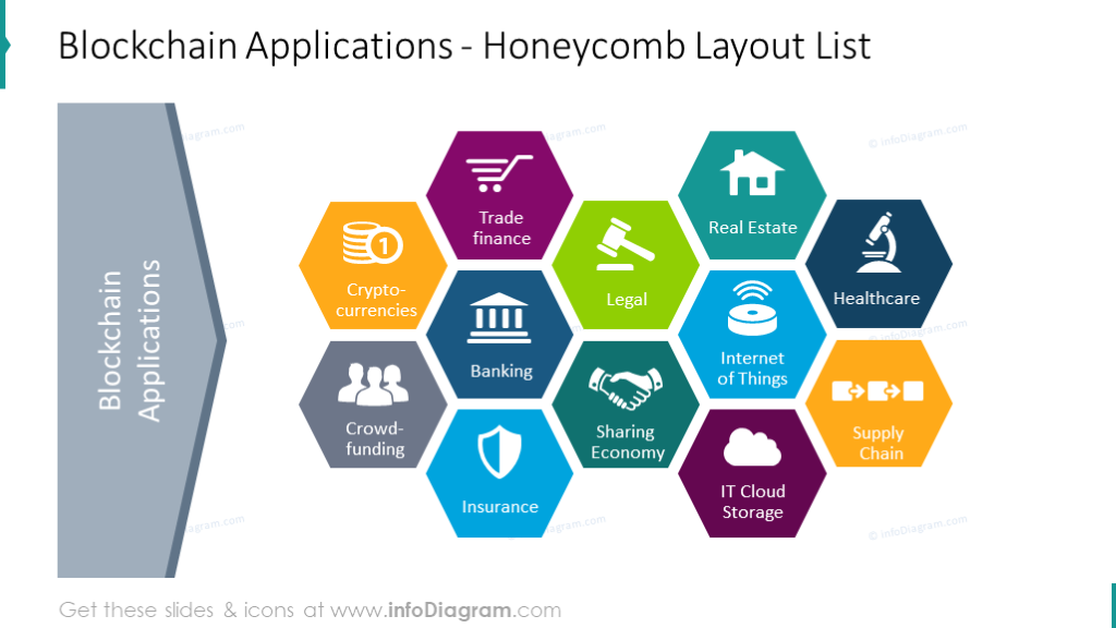 Blockchain applications illustrated with honeycomb