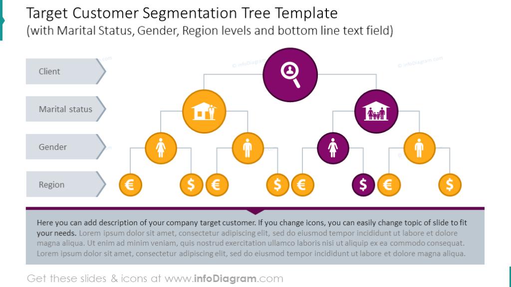 Customer segmentation treewith Marital Status, Gender, Region levels