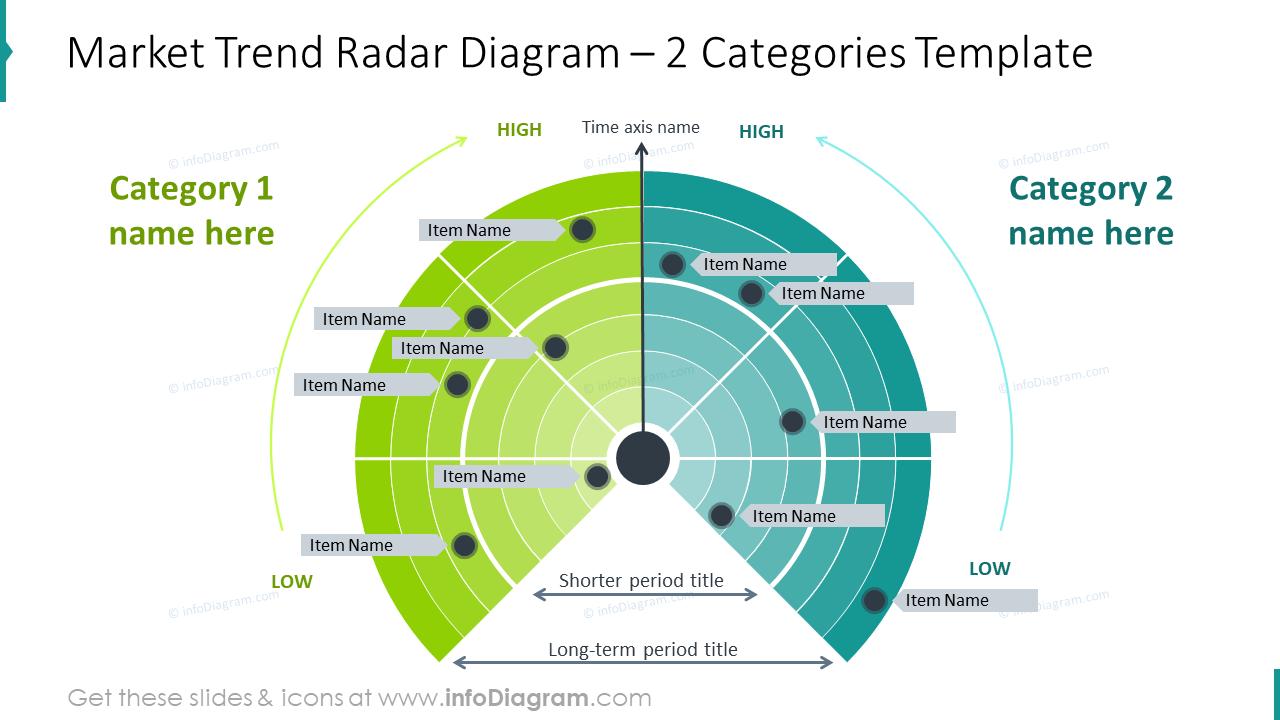 Market trend radar diagram with two categories