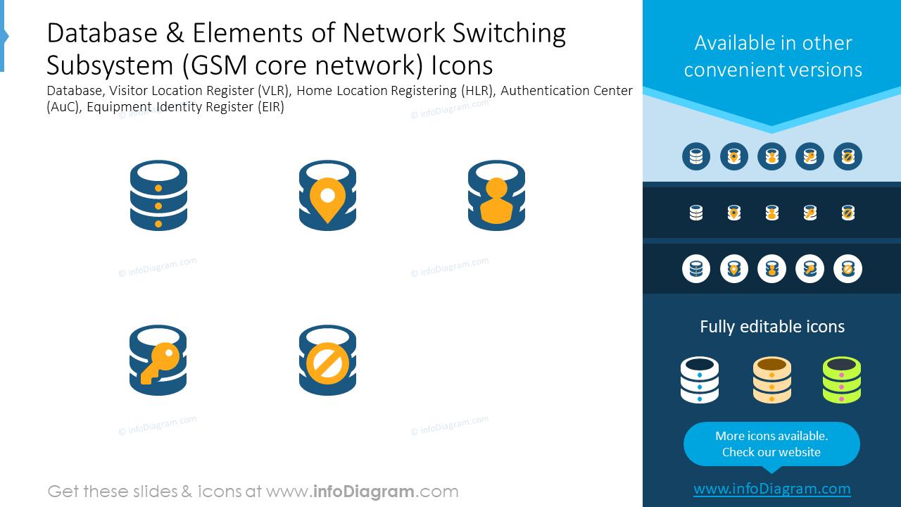 Database, elements of network switching subsystem icons: database, visitor…